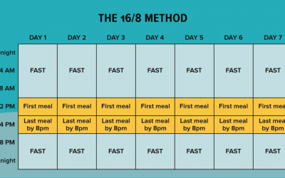 Six common ways to do Intermittent Fasting